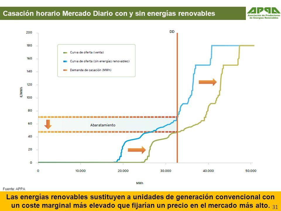 Casación horario Mercado Diario con y sin energías renovables