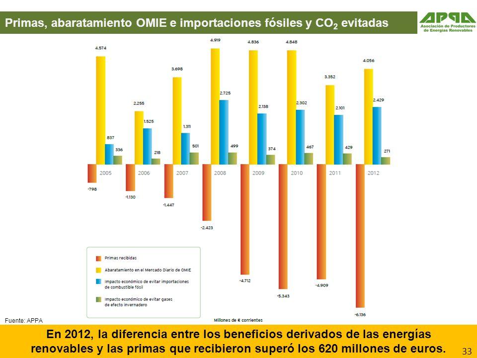 En 2012, la diferencia entre los beneficios derivados de las energías