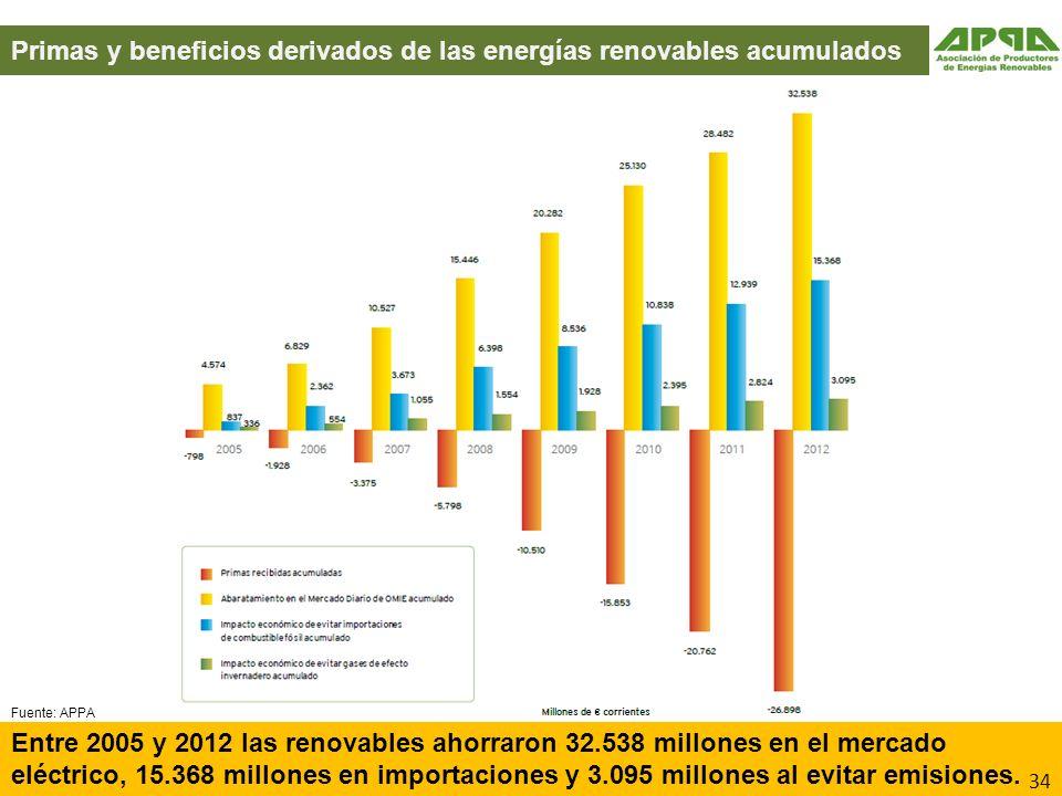 Primas y beneficios derivados de las energías renovables acumulados