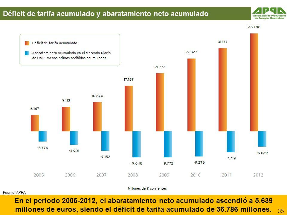 Déficit de tarifa acumulado y abaratamiento neto acumulado