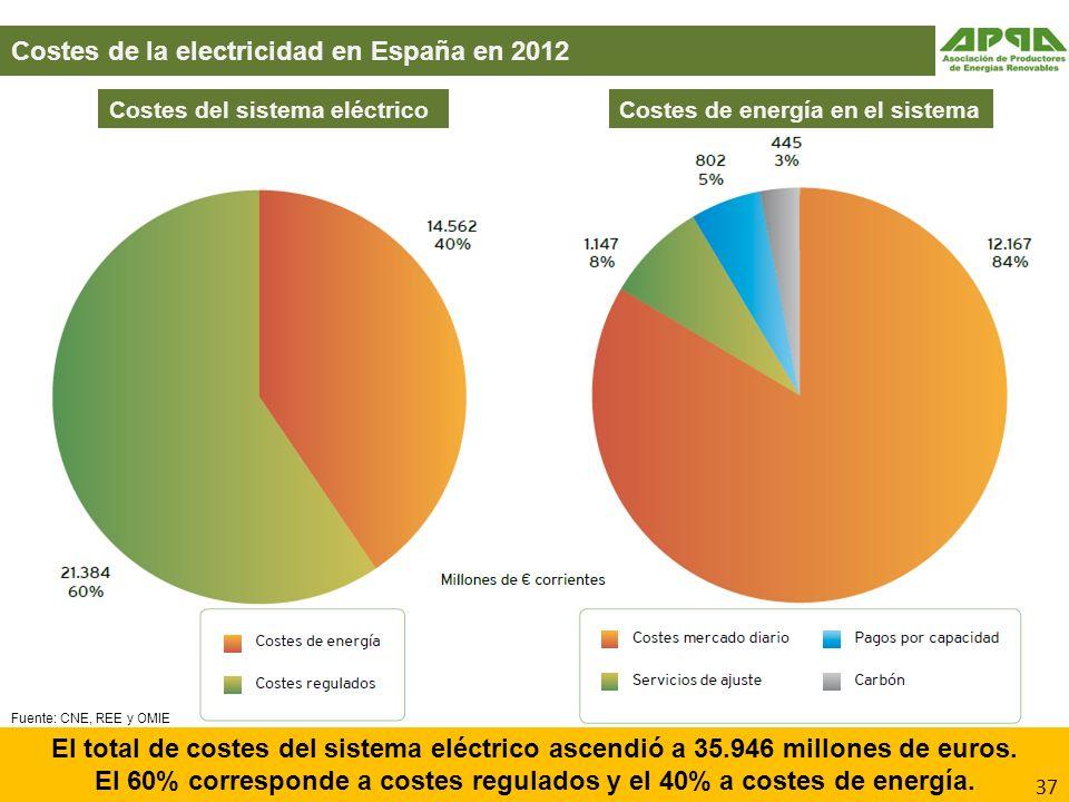 El 60% corresponde a costes regulados y el 40% a costes de energía.