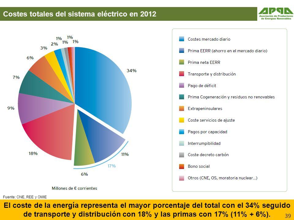 Costes totales del sistema eléctrico en 2012