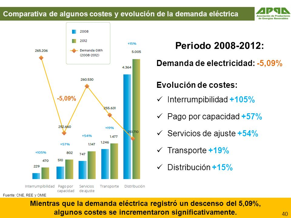 Periodo 2008-2012: Demanda de electricidad: -5,09%
