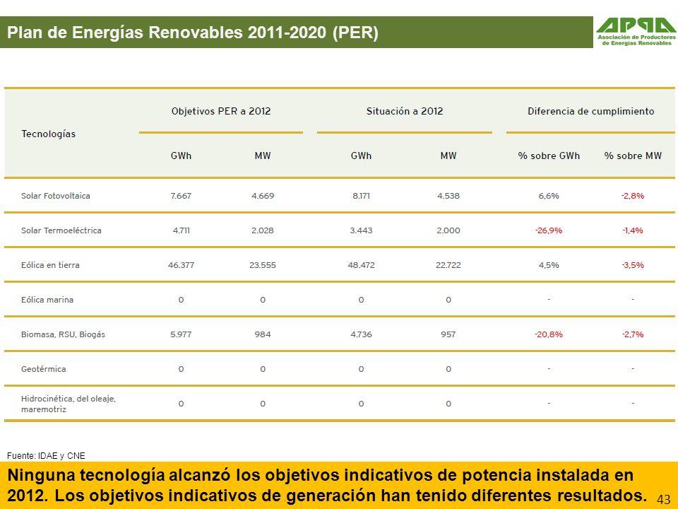 Plan de Energías Renovables 2011-2020 (PER)