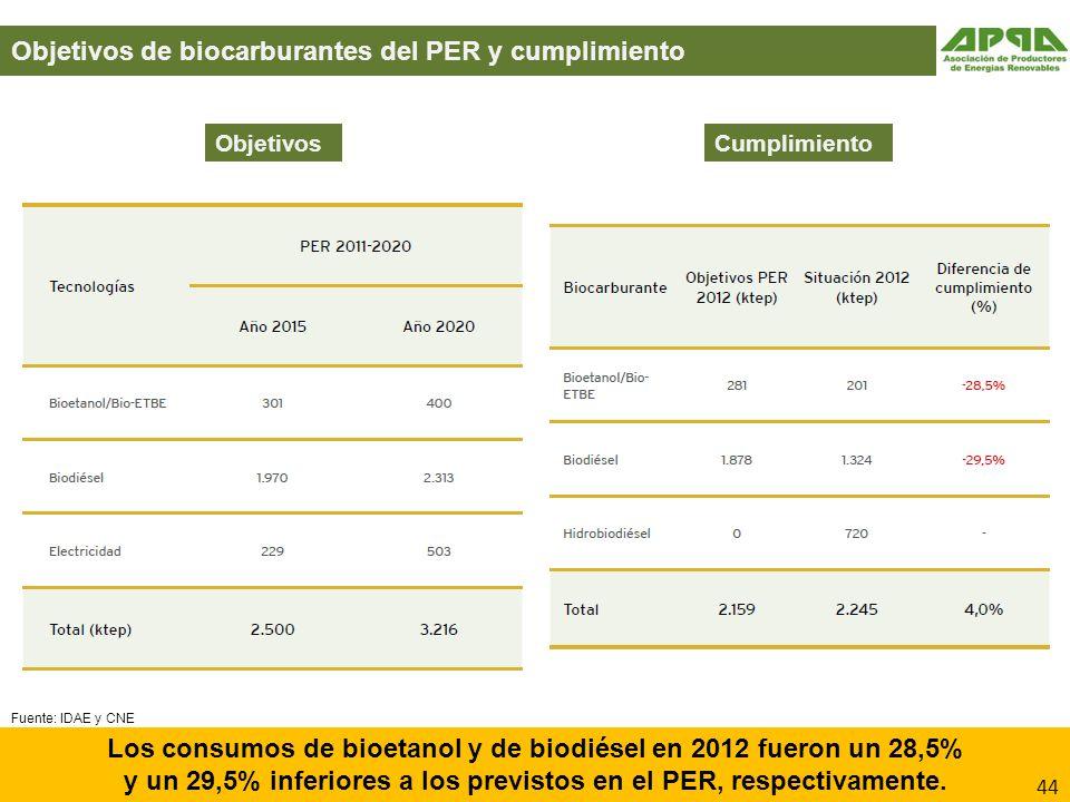 Objetivos de biocarburantes del PER y cumplimiento