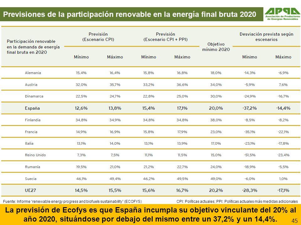 Previsiones de la participación renovable en la energía final bruta 2020