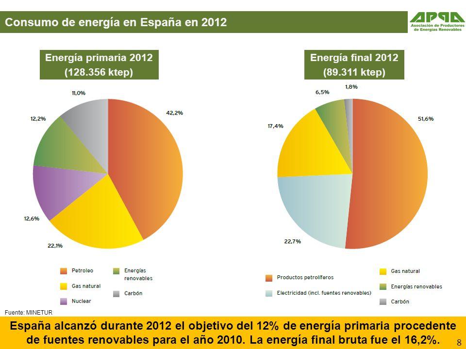 Consumo de energía en España en 2012