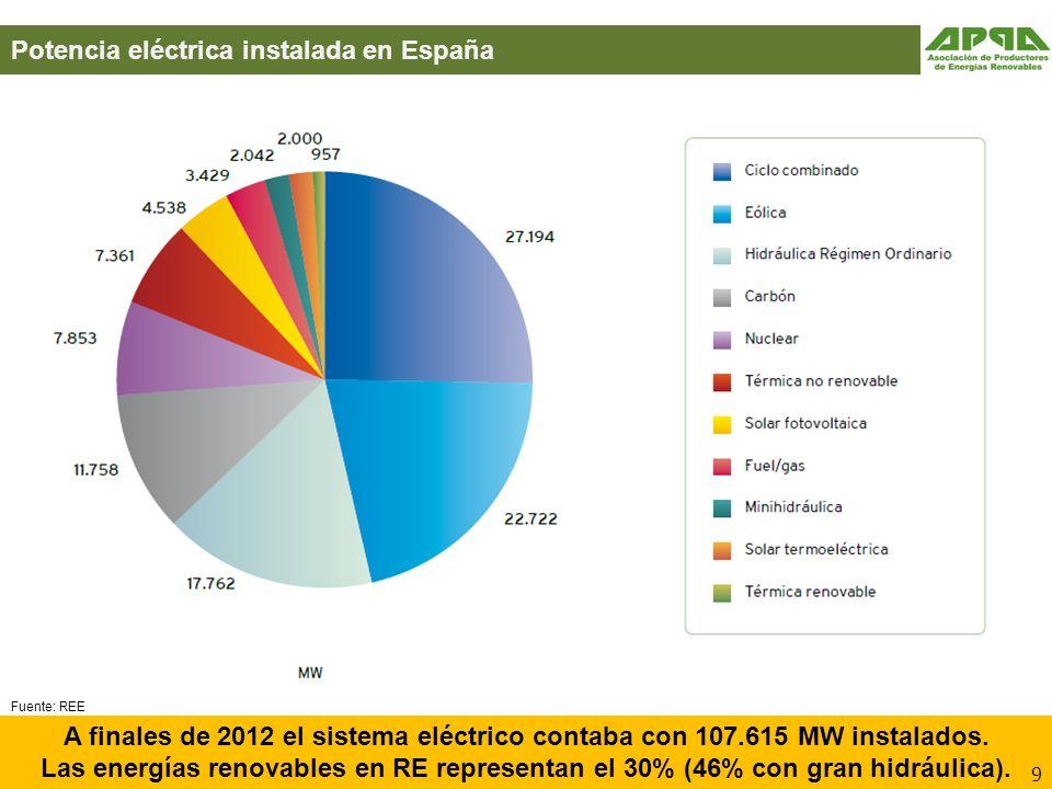 Potencia eléctrica instalada en España