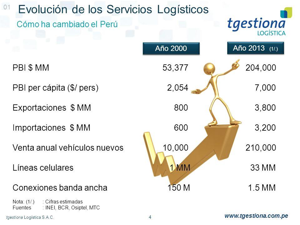 Evolución de los Servicios Logísticos