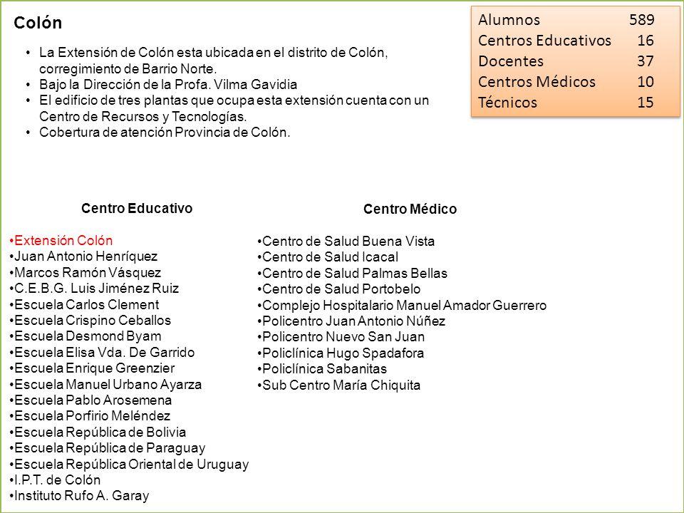 Alumnos 589 Colón Centros Educativos 16 Docentes 37 Centros Médicos 10