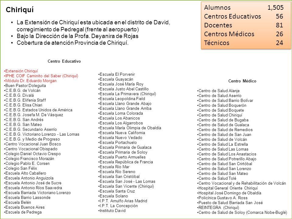 Alumnos 1,505 Chiriquí Centros Educativos 56 Docentes 81