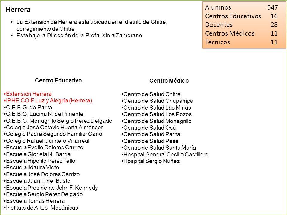 Alumnos 547 Herrera Centros Educativos 16 Docentes 28