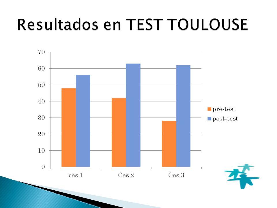 Resultados en TEST TOULOUSE