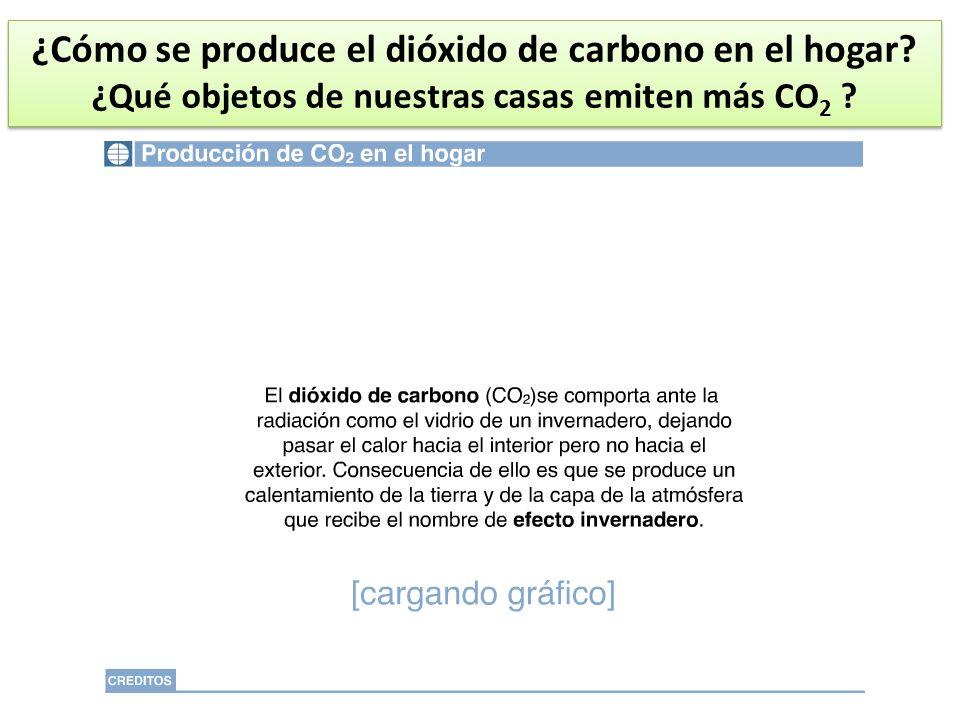 ¿Cómo se produce el dióxido de carbono en el hogar