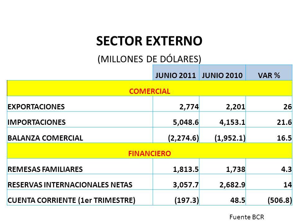 SECTOR EXTERNO (MILLONES DE DÓLARES) JUNIO 2011 JUNIO 2010 VAR %