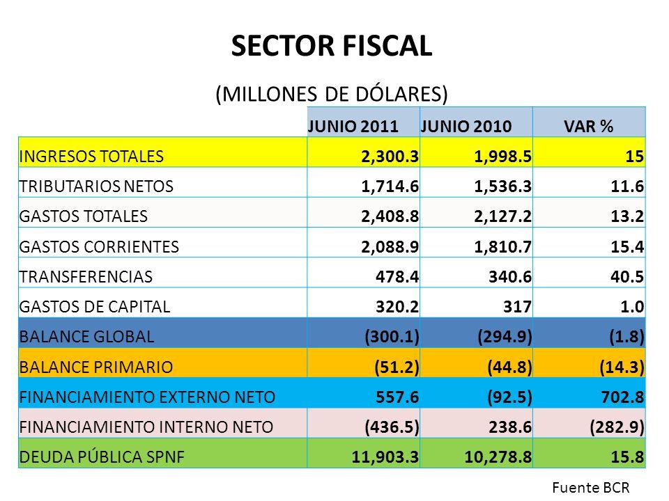 SECTOR FISCAL (MILLONES DE DÓLARES) JUNIO 2011 JUNIO 2010 VAR %