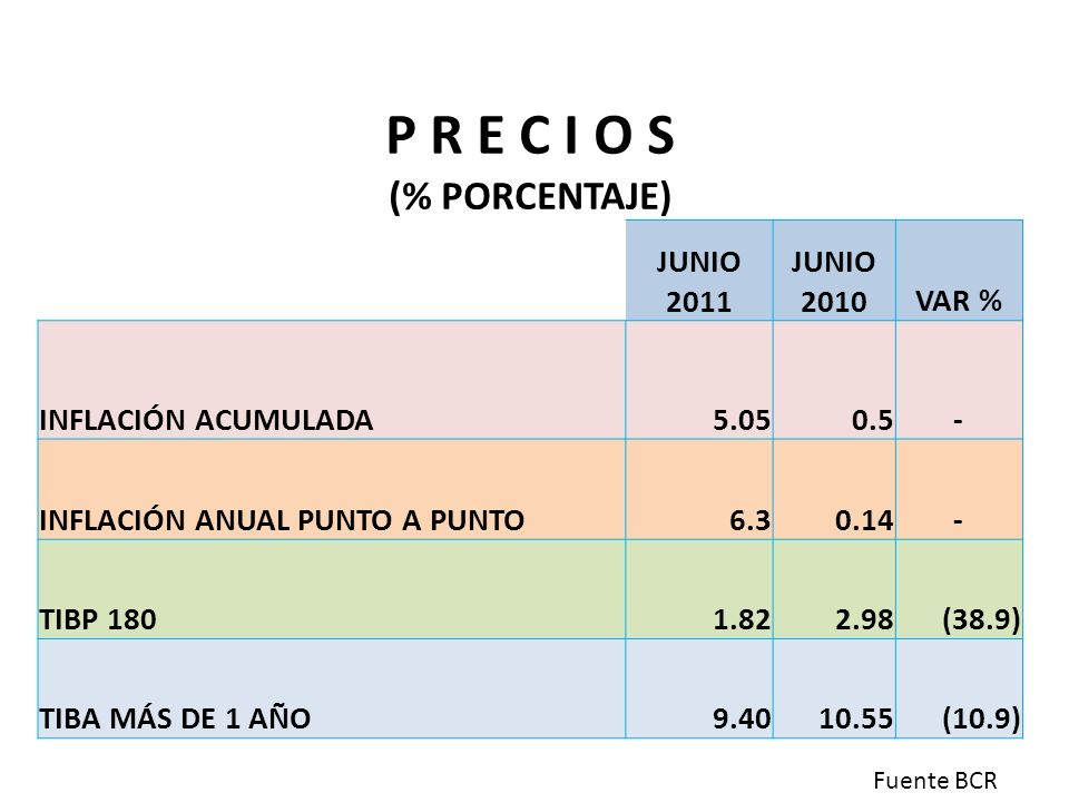 P R E C I O S (% PORCENTAJE) JUNIO 2011 JUNIO 2010 VAR %