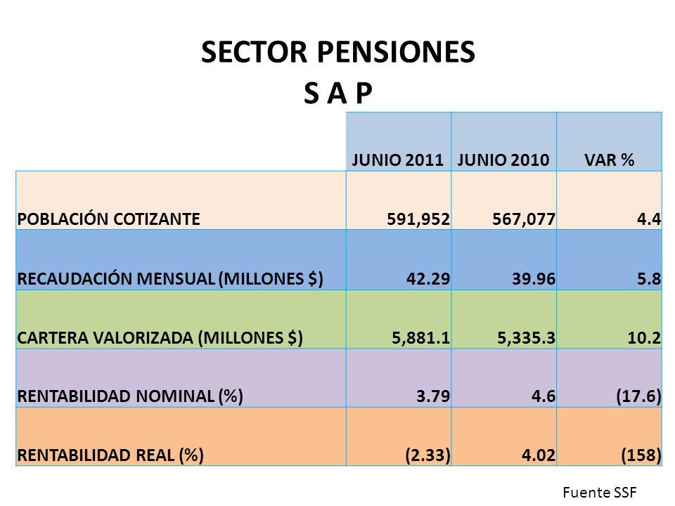 SECTOR PENSIONES S A P JUNIO 2011 JUNIO 2010 VAR % POBLACIÓN COTIZANTE
