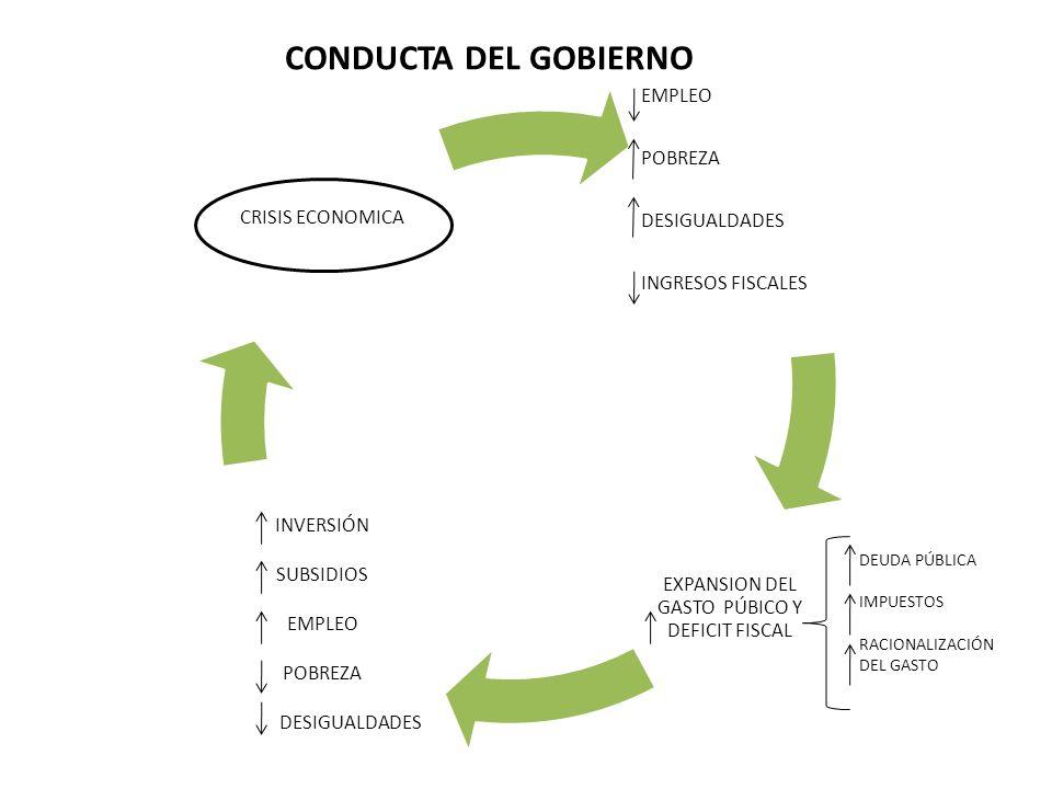 EXPANSION DEL GASTO PÚBICO Y DEFICIT FISCAL