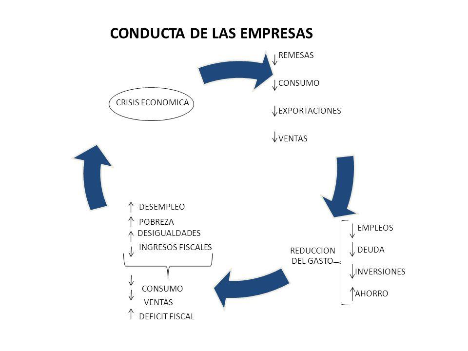 CONDUCTA DE LAS EMPRESAS
