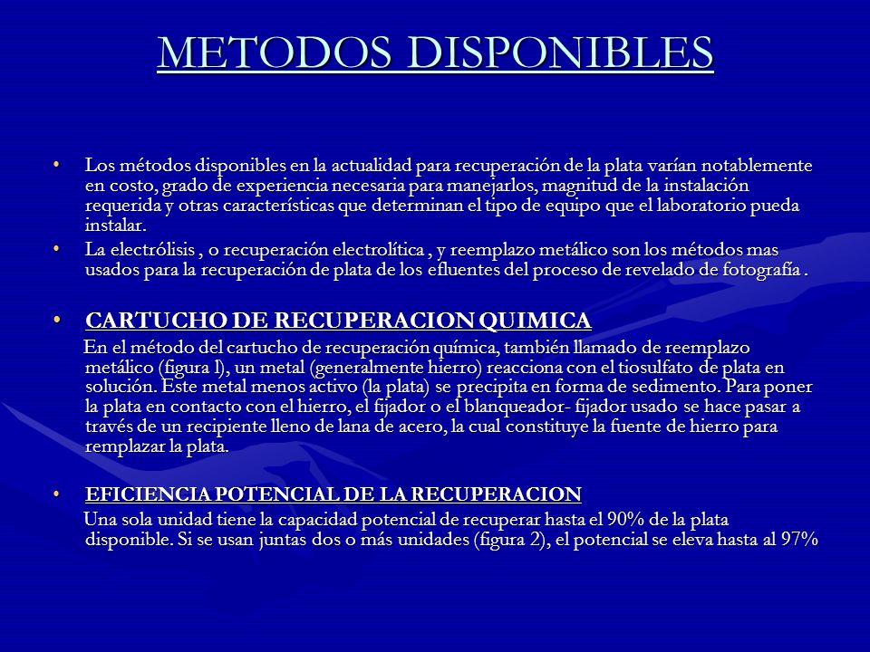METODOS DISPONIBLES CARTUCHO DE RECUPERACION QUIMICA