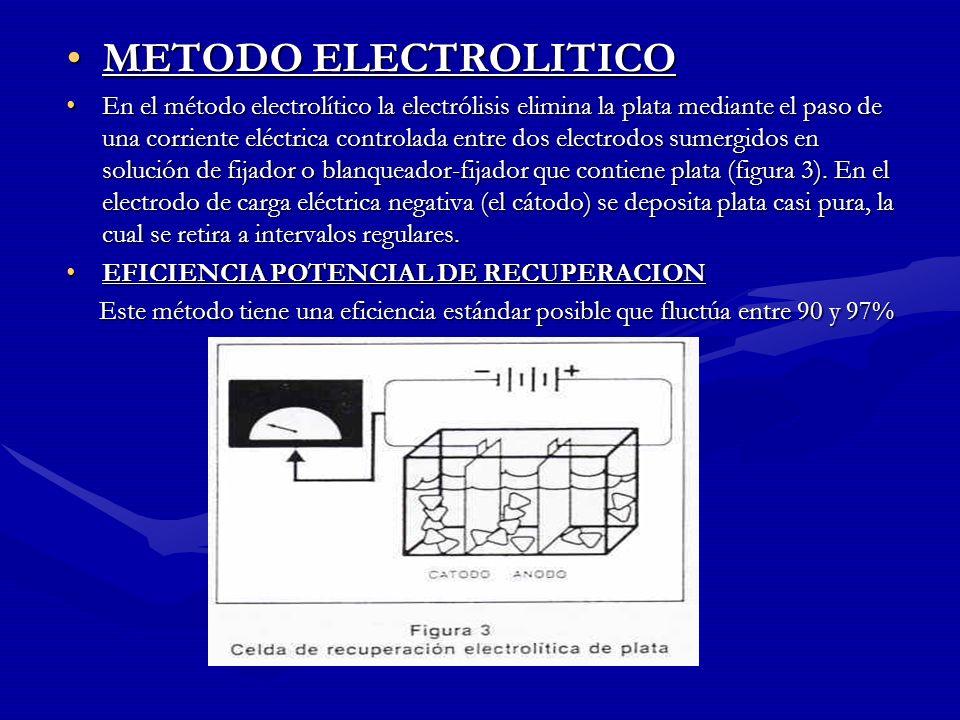 METODO ELECTROLITICO