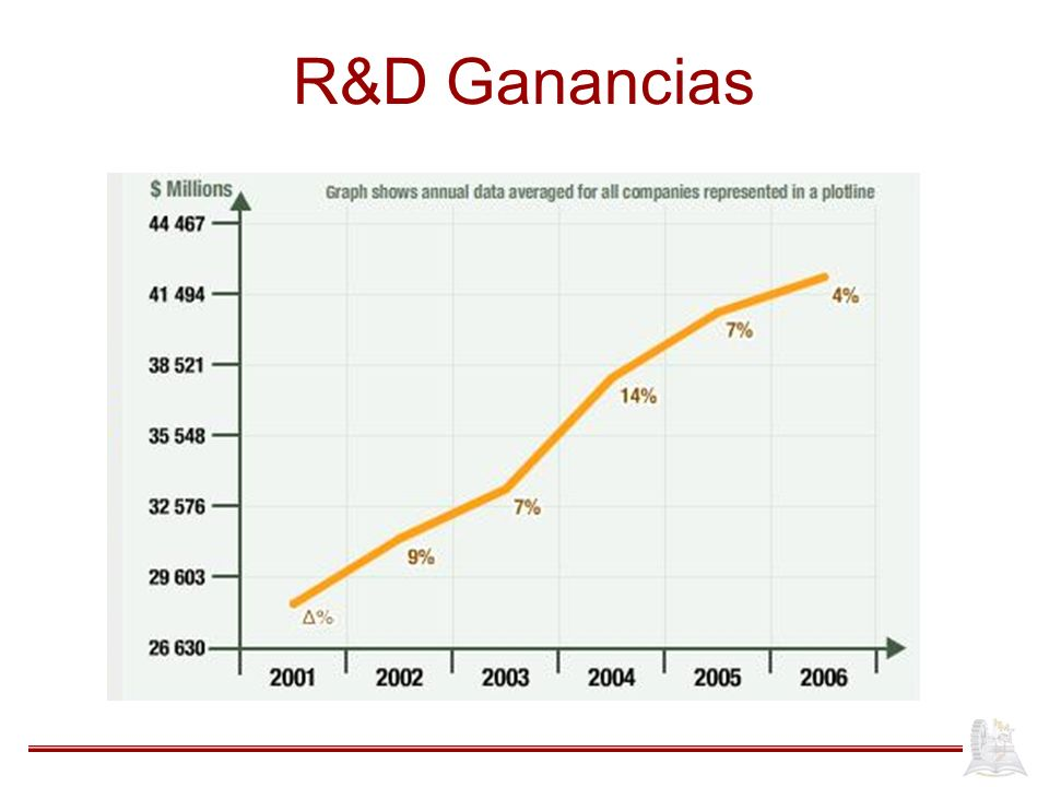 R&D Ganancias