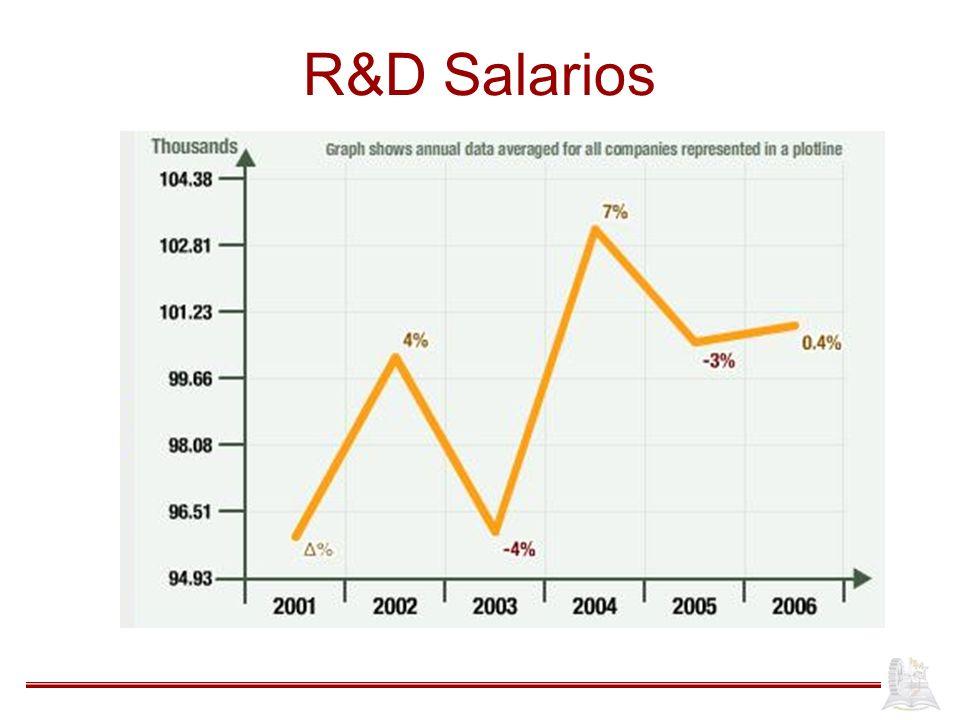 R&D Salarios