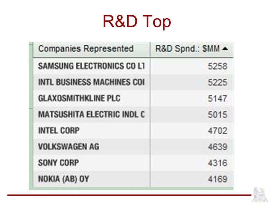 R&D Top