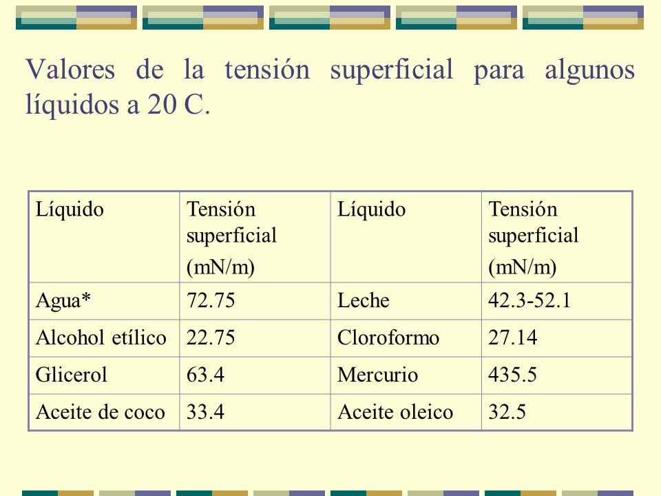 Valores de la tensión superficial para algunos líquidos a 20 C.