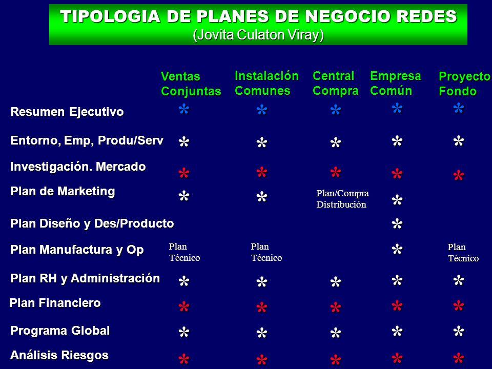 TIPOLOGIA DE PLANES DE NEGOCIO REDES (Jovita Culaton Viray)