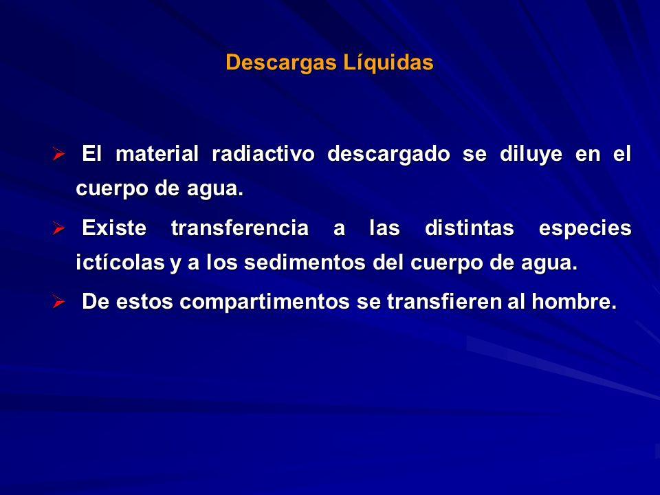 Descargas Líquidas El material radiactivo descargado se diluye en el cuerpo de agua.