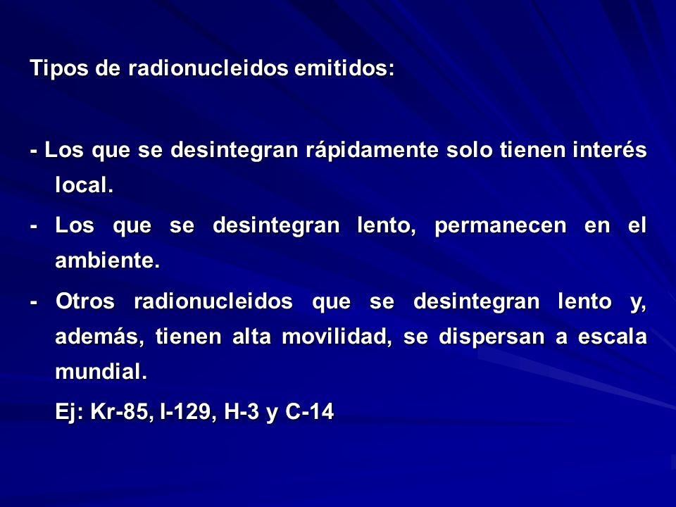 Tipos de radionucleidos emitidos: