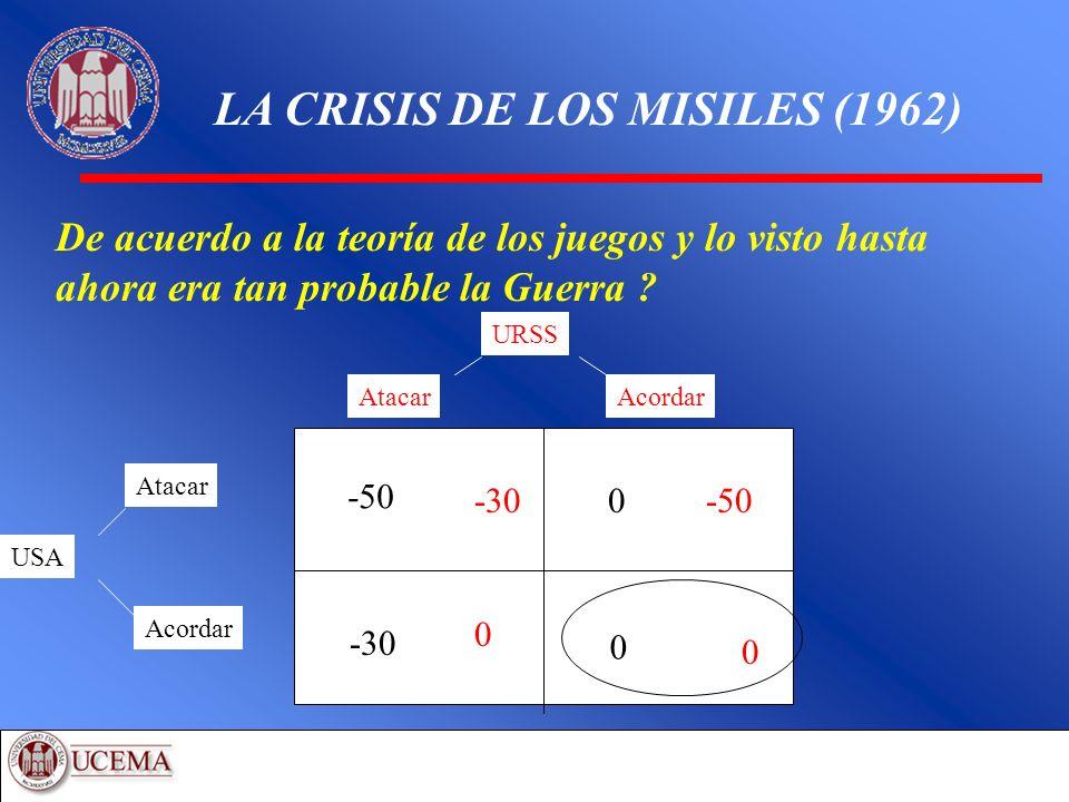 LA CRISIS DE LOS MISILES (1962)
