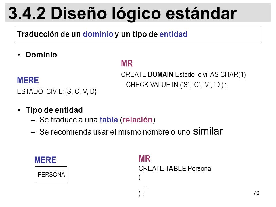 Traducción de un dominio y un tipo de entidad