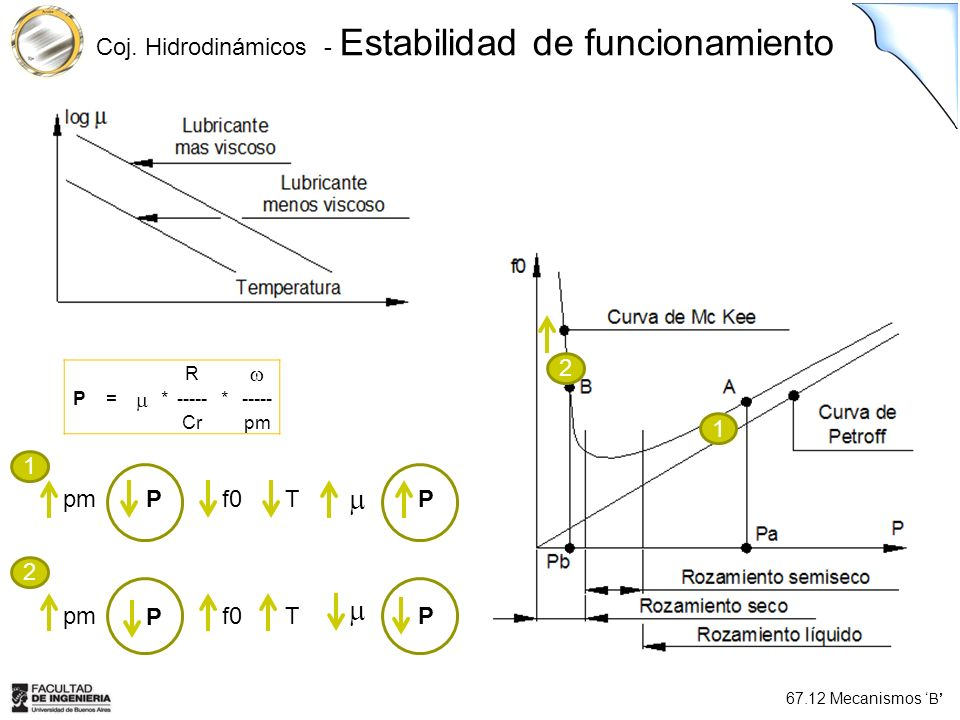 Coj. Hidrodinámicos - Estabilidad de funcionamiento