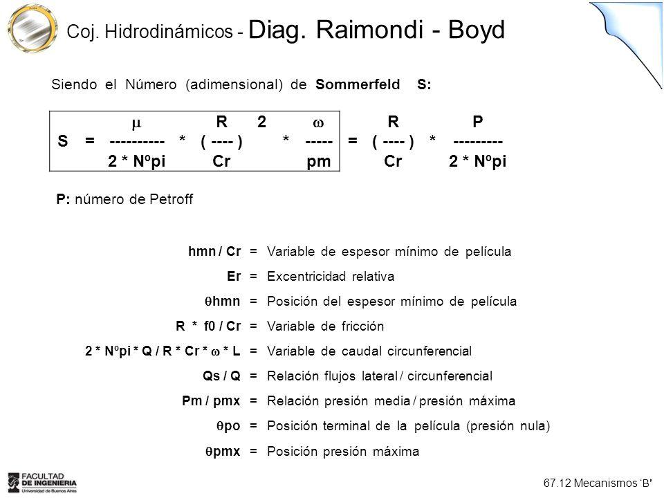 Coj. Hidrodinámicos - Diag. Raimondi - Boyd