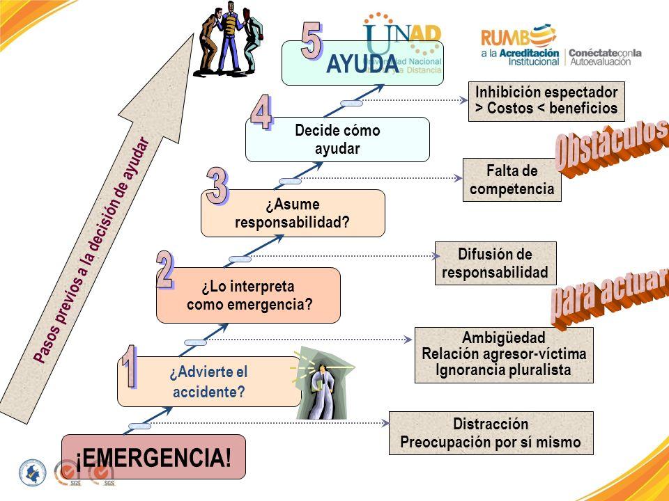 5 4 3 2 1 AYUDA Obstáculos para actuar ¡EMERGENCIA!