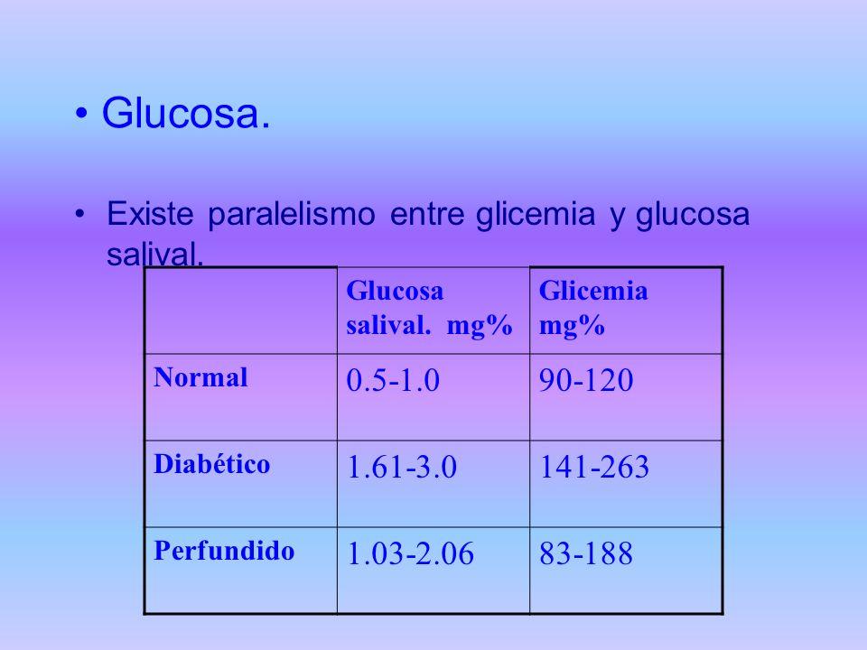 Glucosa. Existe paralelismo entre glicemia y glucosa salival. 0.5-1.0