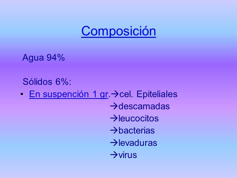 Composición Agua 94% Sólidos 6%: En suspención 1 gr.cel. Epiteliales