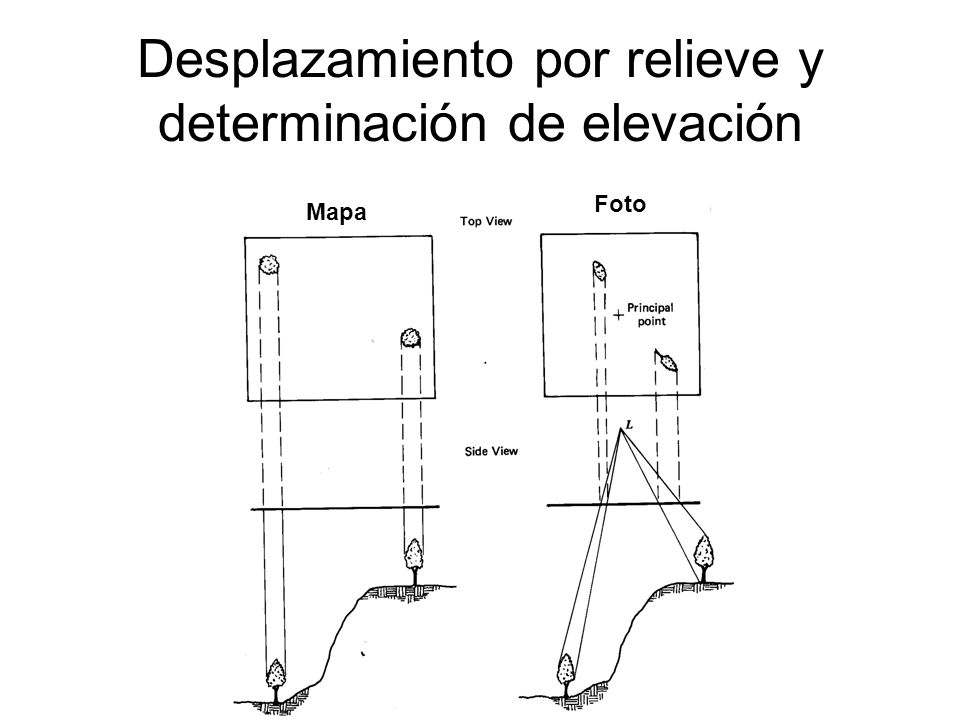 Desplazamiento por relieve y determinación de elevación