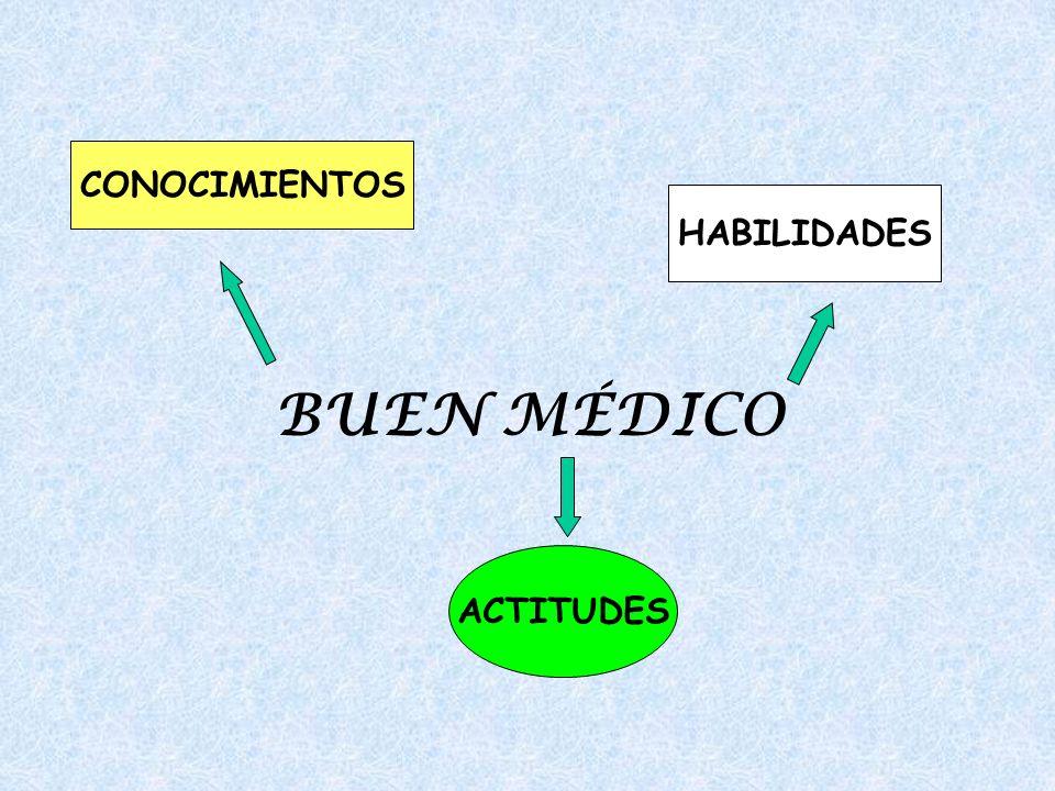 CONOCIMIENTOS HABILIDADES BUEN MÉDICO ACTITUDES