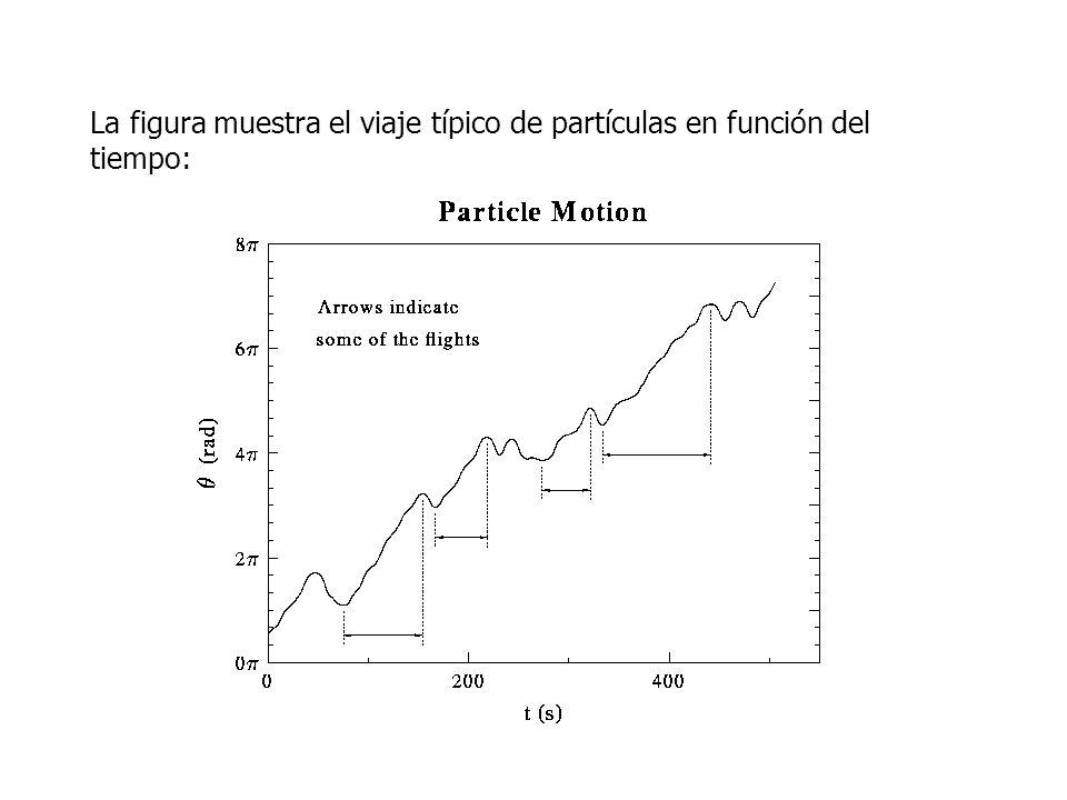 La figura muestra el viaje típico de partículas en función del tiempo: