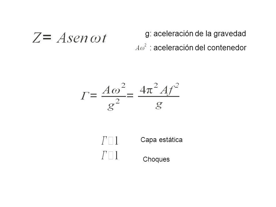 g: aceleración de la gravedad : aceleración del contenedor