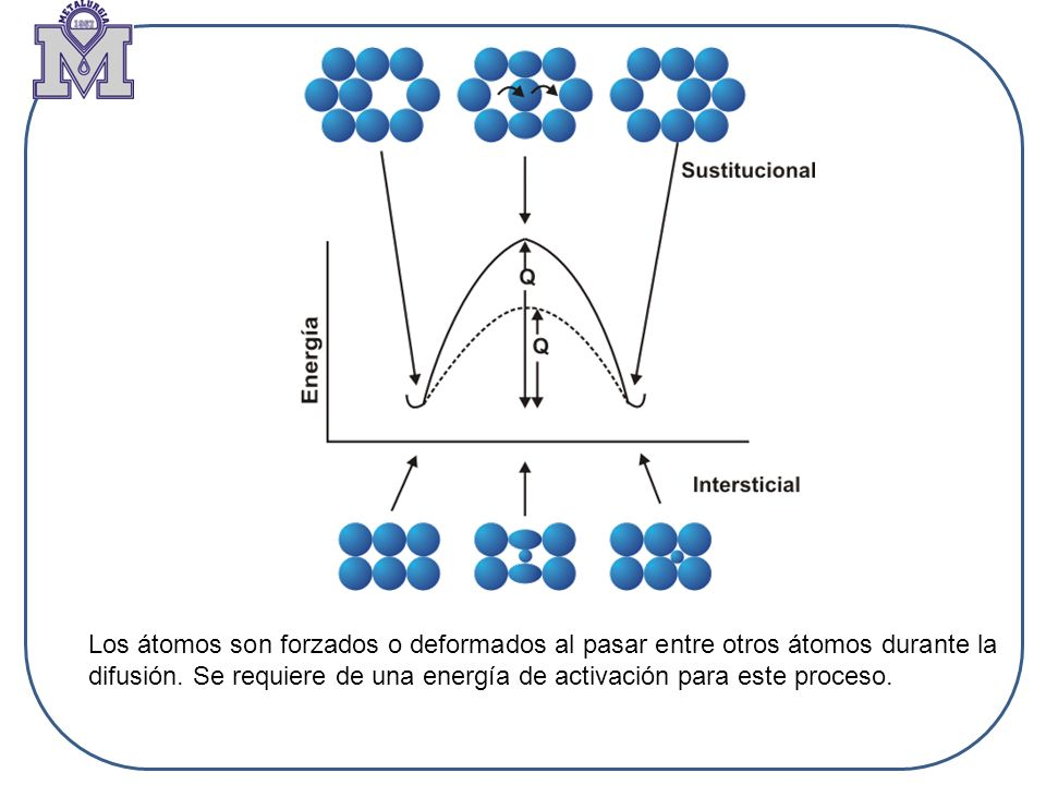 Los átomos son forzados o deformados al pasar entre otros átomos durante la difusión.