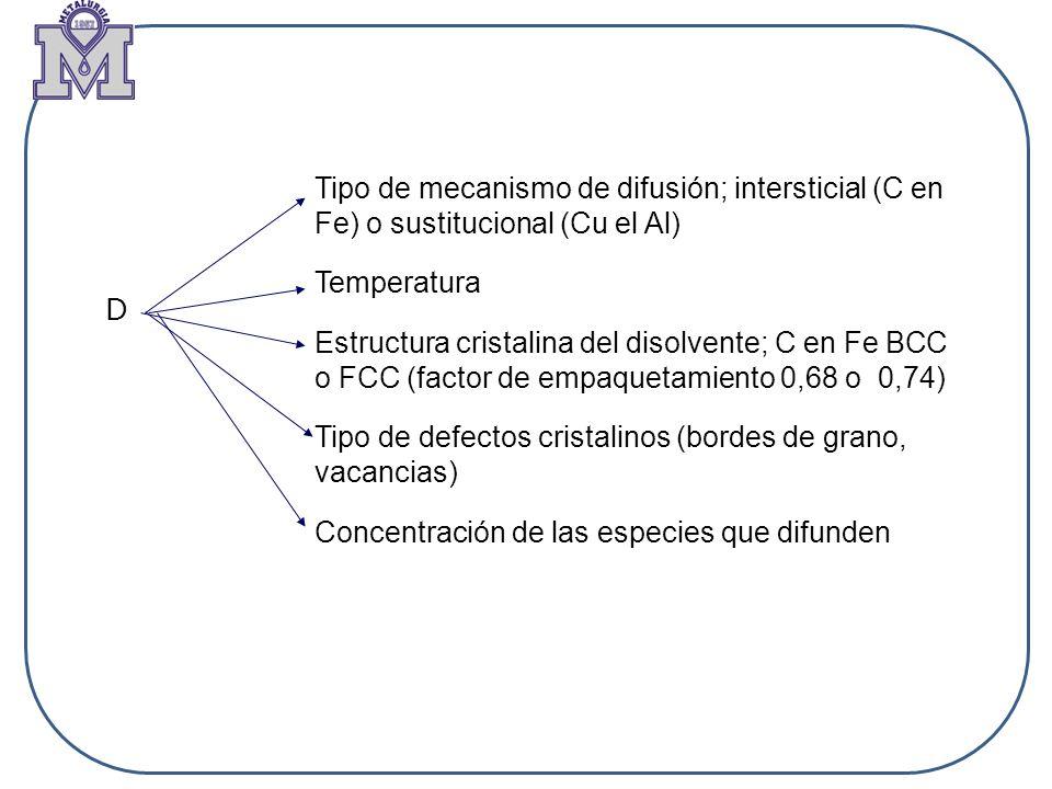 Tipo de mecanismo de difusión; intersticial (C en Fe) o sustitucional (Cu el Al)