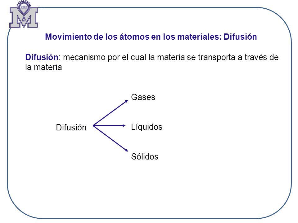 Movimiento de los átomos en los materiales: Difusión