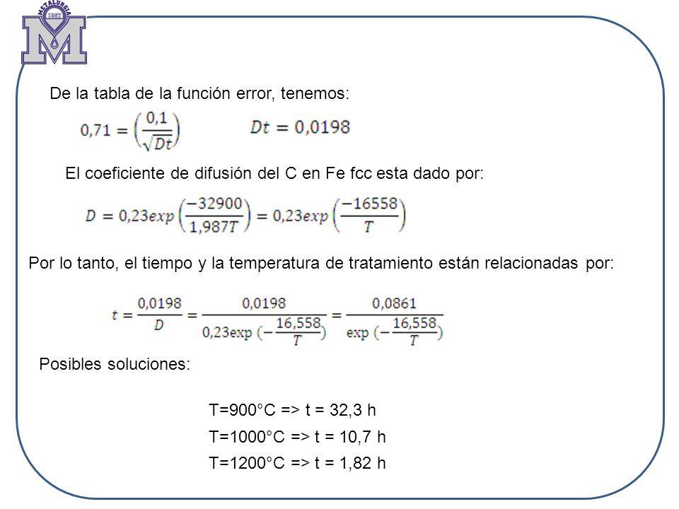 De la tabla de la función error, tenemos: