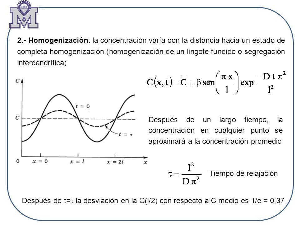 2.- Homogenización: la concentración varía con la distancia hacia un estado de completa homogenización (homogenización de un lingote fundido o segregación interdendrítica)