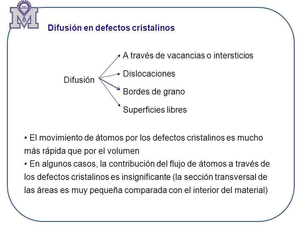 Difusión en defectos cristalinos